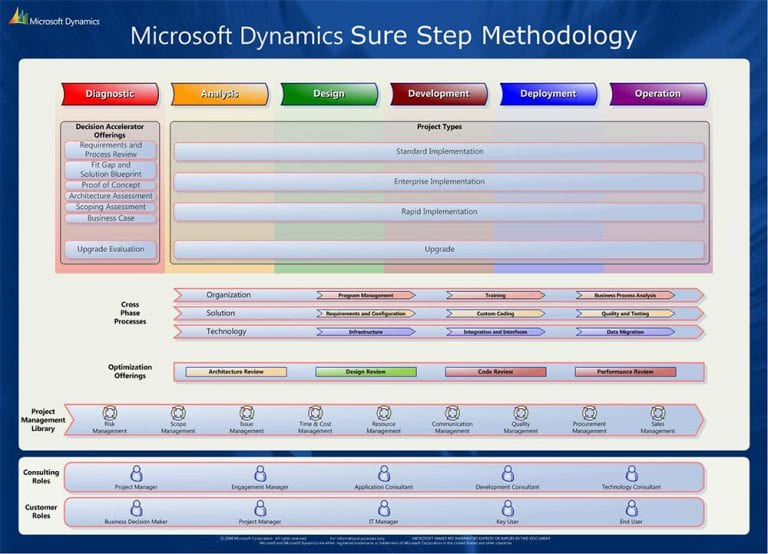 Microsoft Dynamics Sure Step
